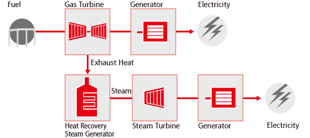 Gas Turbine Combined Cycle (GTCC) Power Plants Products