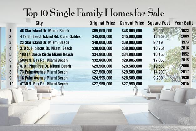 Sales build for Miami\u0027s luxury real estate - Miami Today