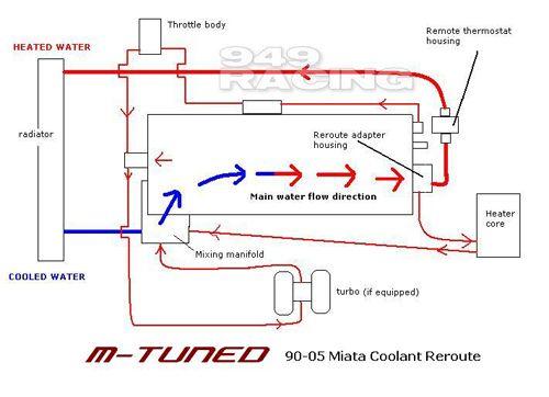 Turbo Water Line Routing Quick Question Miata Turbo