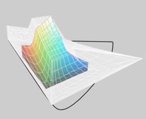 Sony Artisan monitor profile vs. ProPhoto RGB