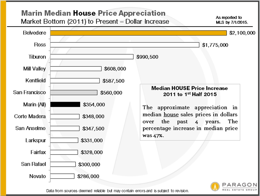 Marin County\u0027s Real Estate Market  The Paragon Mid-Year Report