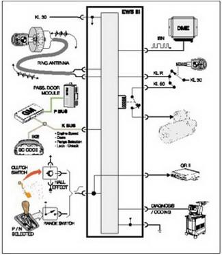 Bmw Ews Wiring - Wiring Diagram Progresif