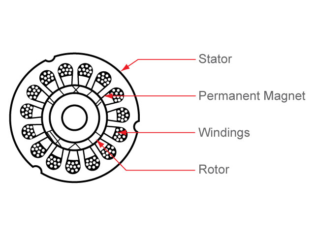 figure 2 basic block diagram of permanent magnet motor drives