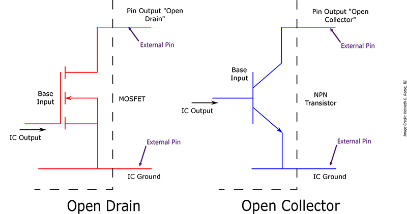 What is an open drain on a FET device and how is it used?