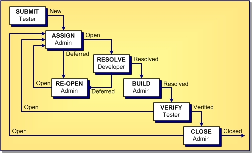 Change Request Tracking System Model