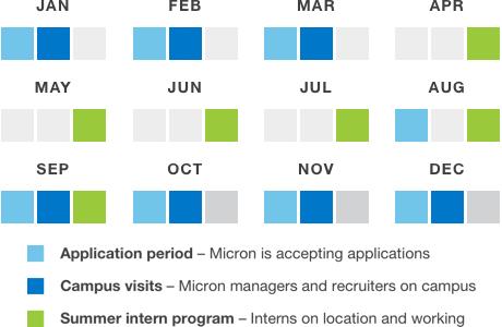 best internships for english majors - Gurekubkireklamowe
