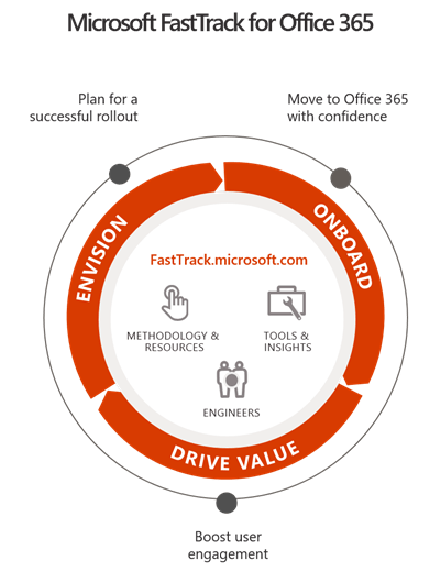 New FastTrack offer to migrate SharePoint 2013 customers to Office 365 - Microsoft 365 Blog