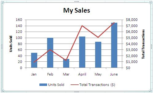 Combining Chart Types, Adding a Second Axis - Microsoft 365 Blog - How To Graph Excel