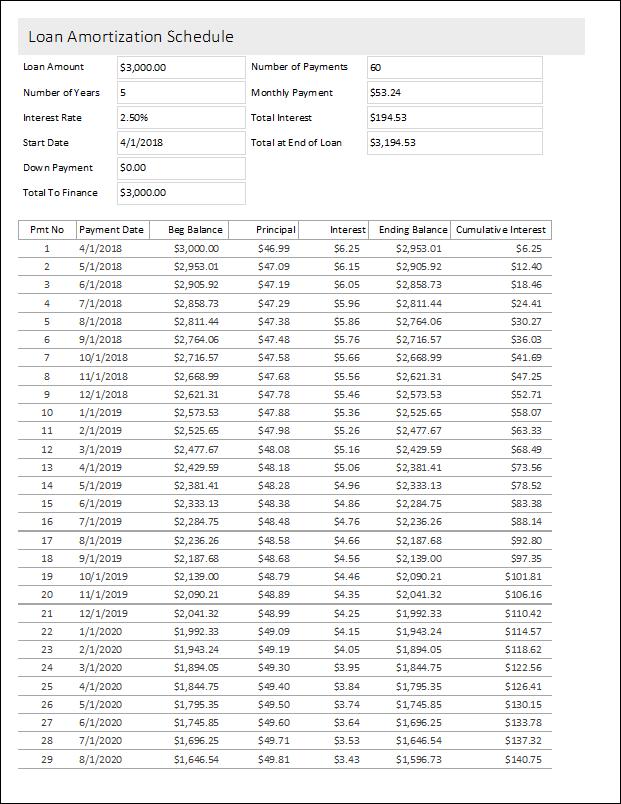 microsoft loans