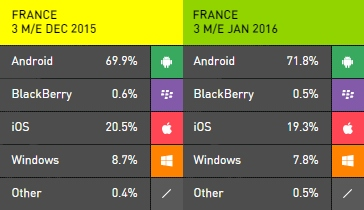 Cuota de mercado de Windows Phone según Kantar