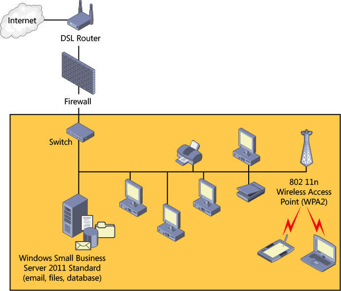 Planning Your SBS Network on Windows® Small Business Server 2011