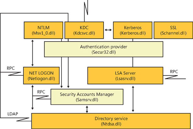 Windows Server 2012 R2 Inside Out Active Directory Architecture
