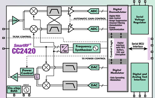 Transceiver Design for IEEE 802154 and Zigbee-compliant Systems