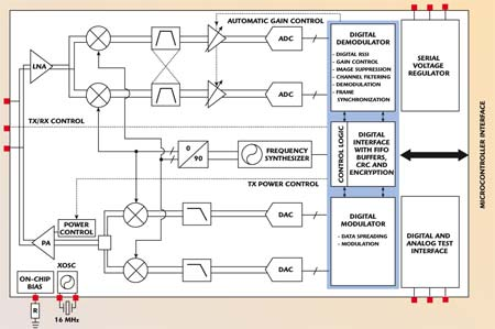 An IEEE 802154 Compliant and ZigBee-ready 24 GHz RF Transceiver