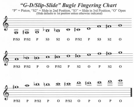 chromatic scale trumpet finger chart - Mendicharlasmotivacionales