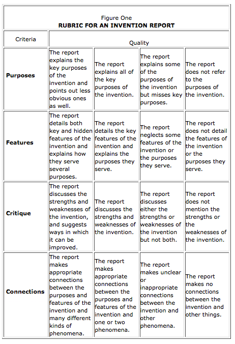 reports and essays key differences