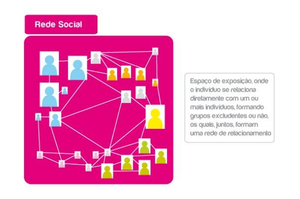 o que e rede social Qual a diferença entre redes sociais e mídias sociais?