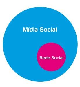 rede social vs midia social Qual a diferença entre redes sociais e mídias sociais?