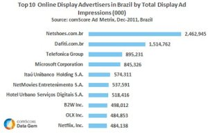 top-10-anunciantes-brasil-display-ad