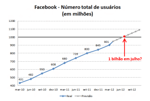 facebook-1bilhao
