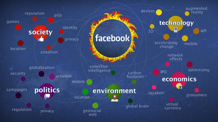 No futuro, o Facebook deve continuar investindo nestes pilares.