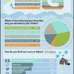 Como as pessoas estão utilizando o Twitter? | Infográfico