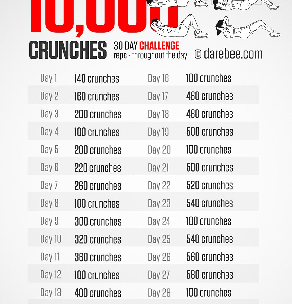 The 10,000 Crunch in 30 Days Challenge