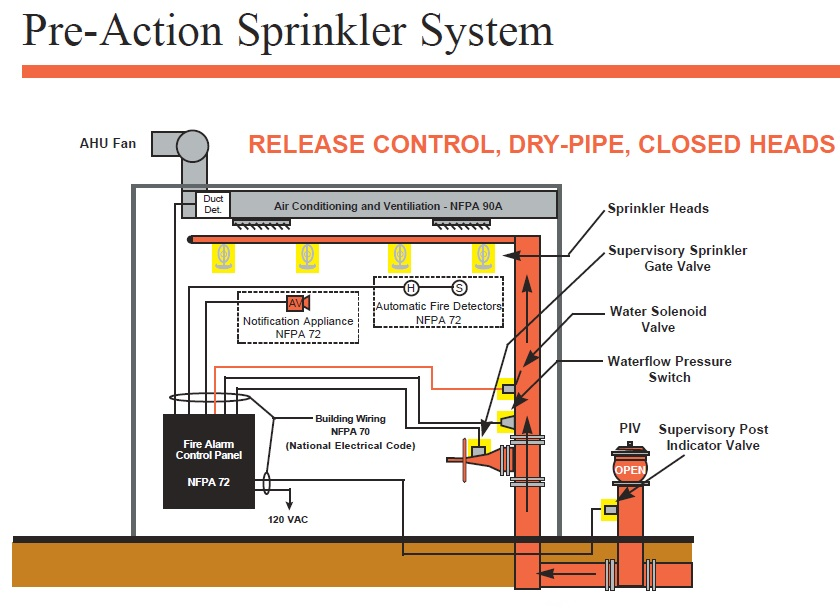 Basic Types Of Sprinkler Systems - The Fire Panel Forums