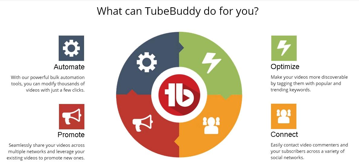Marketing my youtube video youtube