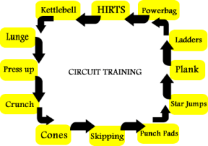 Example of a circuit training Floor Plan