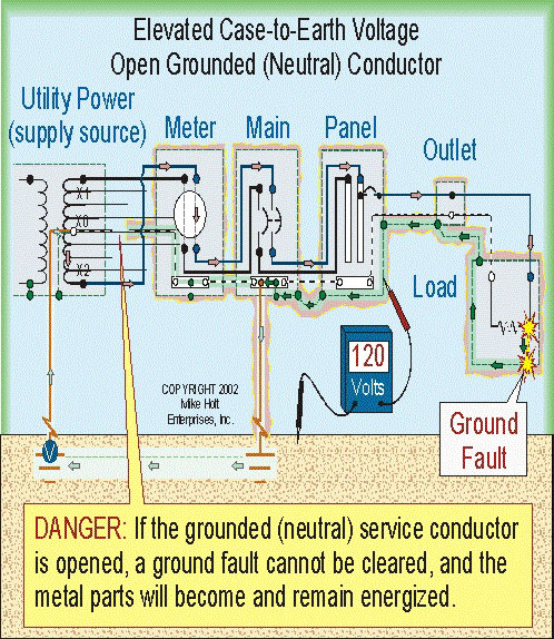Open Service Neutral Causes Dangerous Touch Voltage on Metal Parts