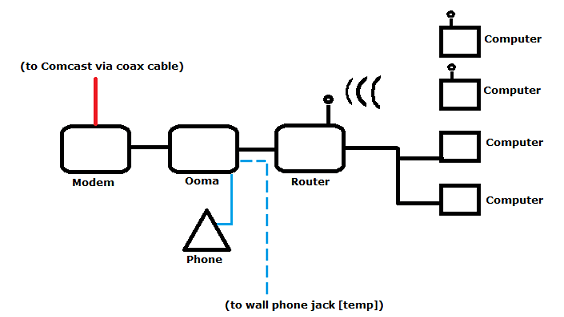 comcast phone router wiring diagram
