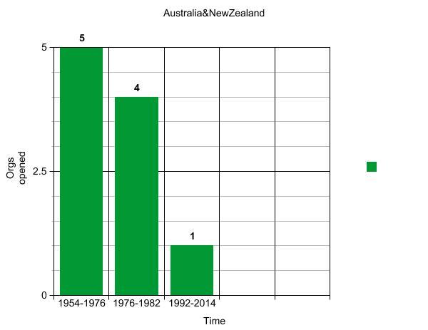 Australia&New Zealand