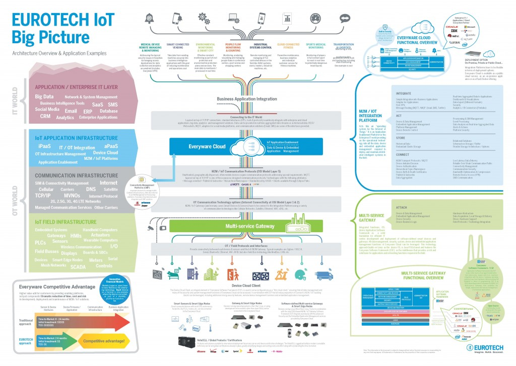 EUROTECH IoT \u2013 Architecture Overview  Application Examples Militram