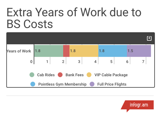 Extra years of work due to BS costs
