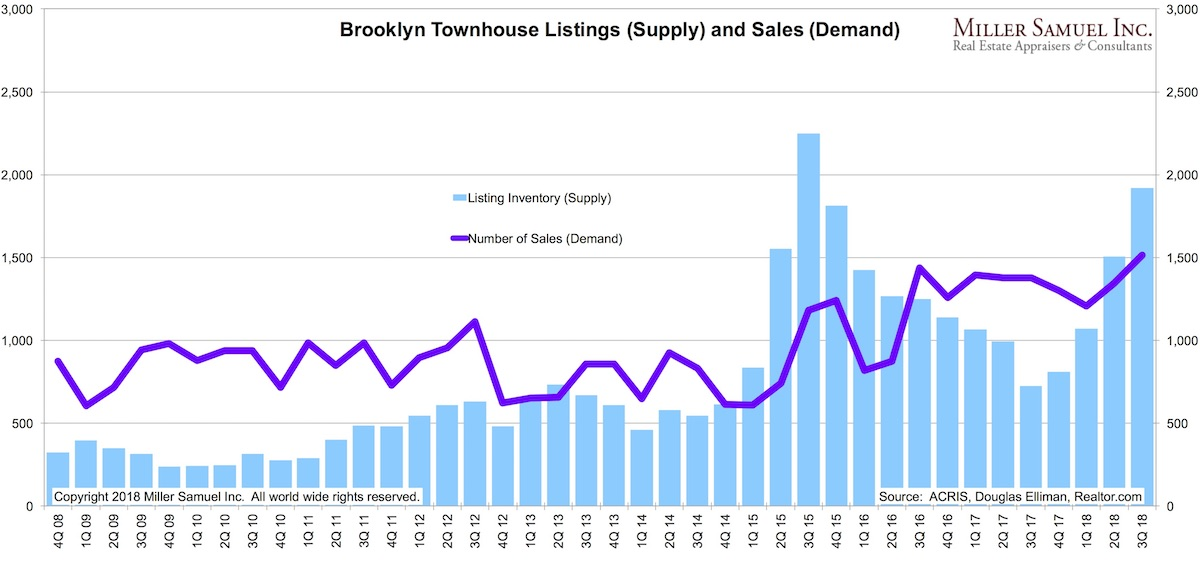 underwriting \u2013 Search Results \u2013 Miller Samuel Real Estate Appraisers