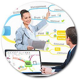 mind mapping presentation imindmap