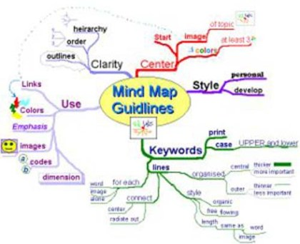 Meta Mind Map