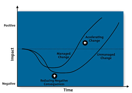 The Change Curve - Change Management Training from MindTools