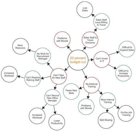 The Futures Wheel - Decision-Making Skills Training From MindTools