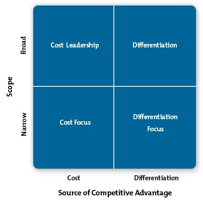 Porter\u0027s Generic Strategies - Strategy Skills from MindTools - porter's three generic strategies