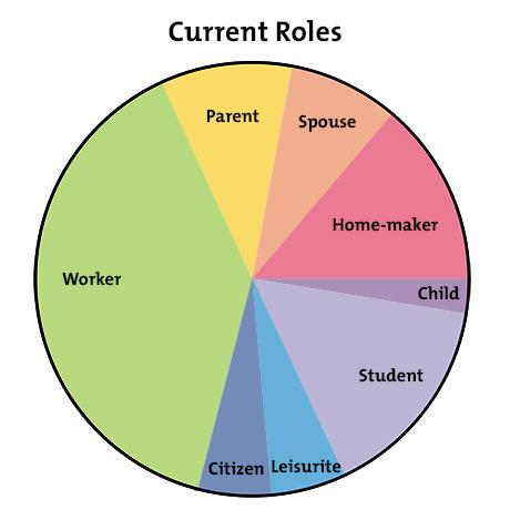 The Life Career Rainbow - Get a better work/life balance - Career