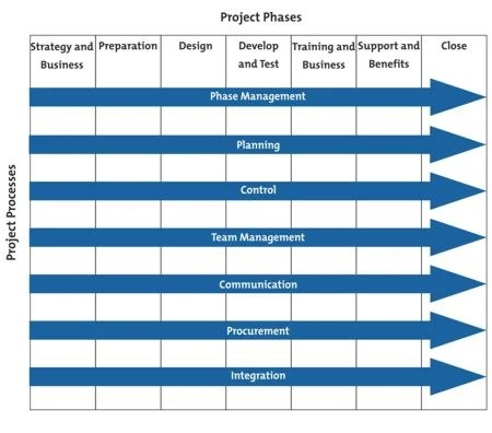 Project Management Phases and Processes - from MindTools