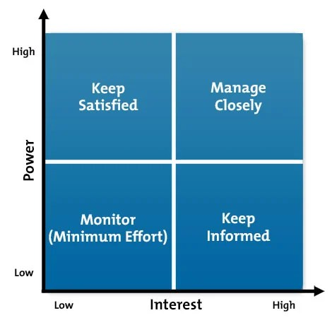Stakeholder Analysis - Project Management Tools from MindTools - project prioritization template