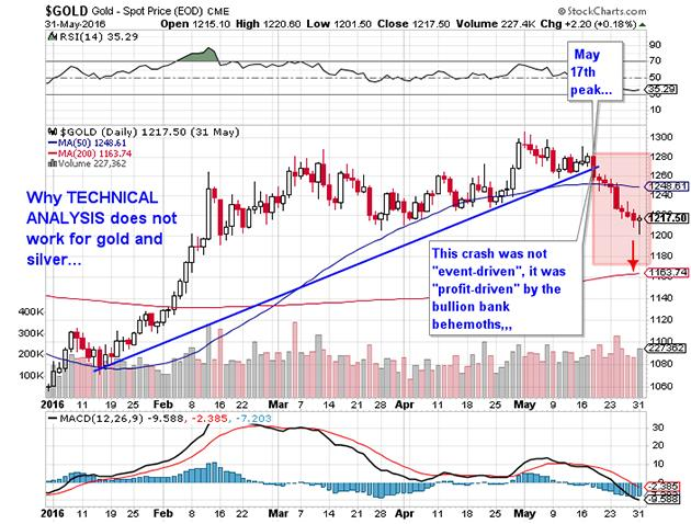 Why technical analysis does not work for gold and silver MINING