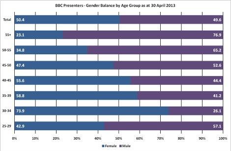 bbcgenderbalance
