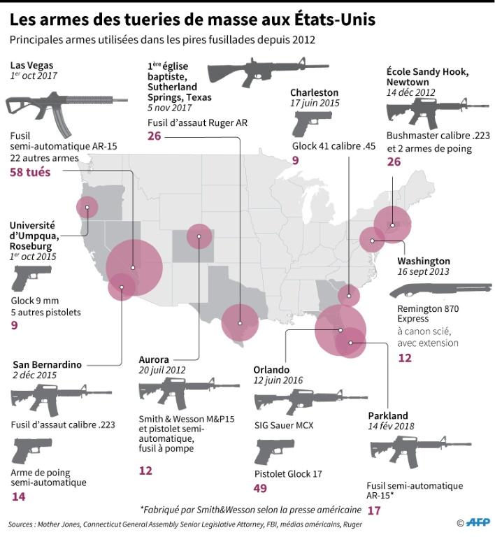 Sous pression, Trump envisage d'interdire les tirs automatiques sur les armes