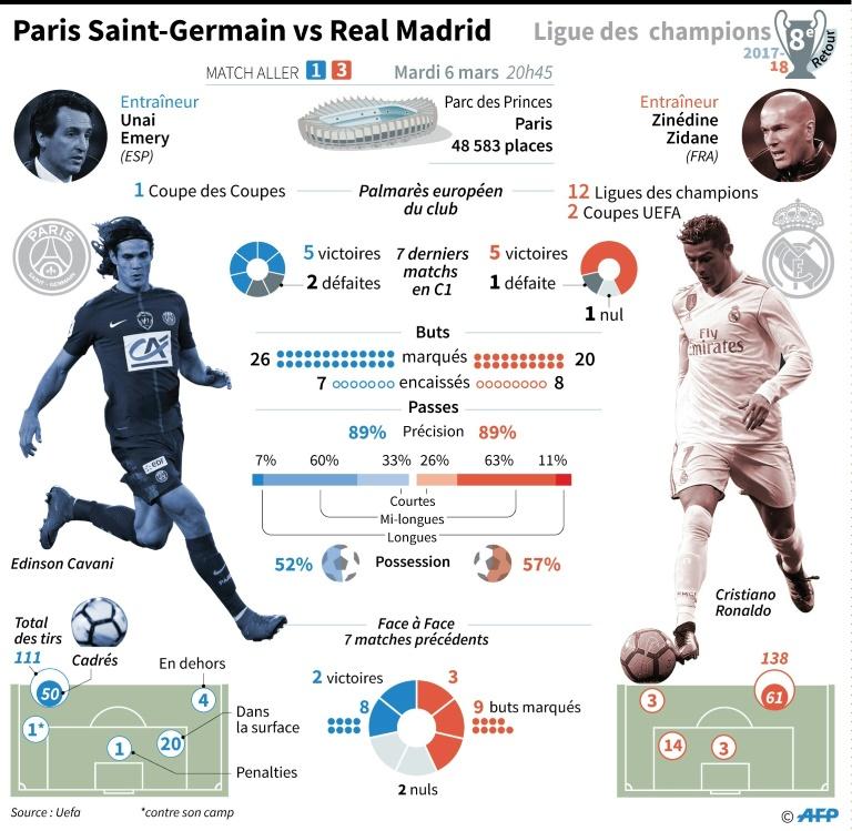 Le Real surclasse le PSG — Ligue des champions
