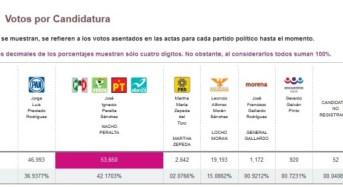 Conteo del INE da triunfo a la alianza PRI-PVEM-PT-PANAL