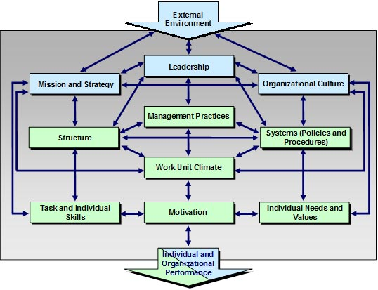 Performing Organizational Assessments The MITRE Corporation - organizational assessment template
